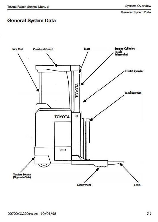 Toyota 6BDRU15, 6BRU18, 6BRU23, 6BSU20, 6BSU25 Electric Reachtruck Workshop Service Manual (CL220) - 1