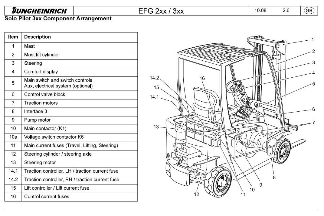 Jungheinrich ETG 216kn (from 12.2008) Electric ForkLift Truck Workshop Service Manual - 1