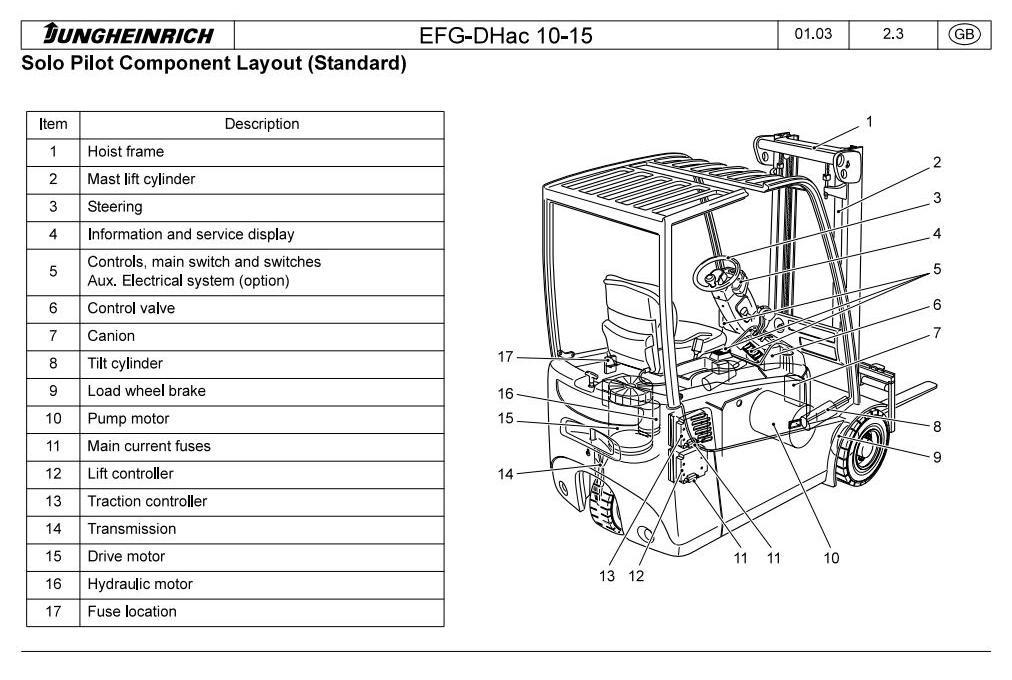 Jungheinrich EFG110, EFG110K, EFG113, EFG115 (01.04-11.09) Electric ForkLift Truck Service Manual - 3