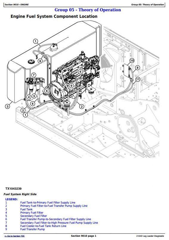 John Deere 2154D Log Loader Diagnostic, Operation and Test Service Manual (TM10323) - 3