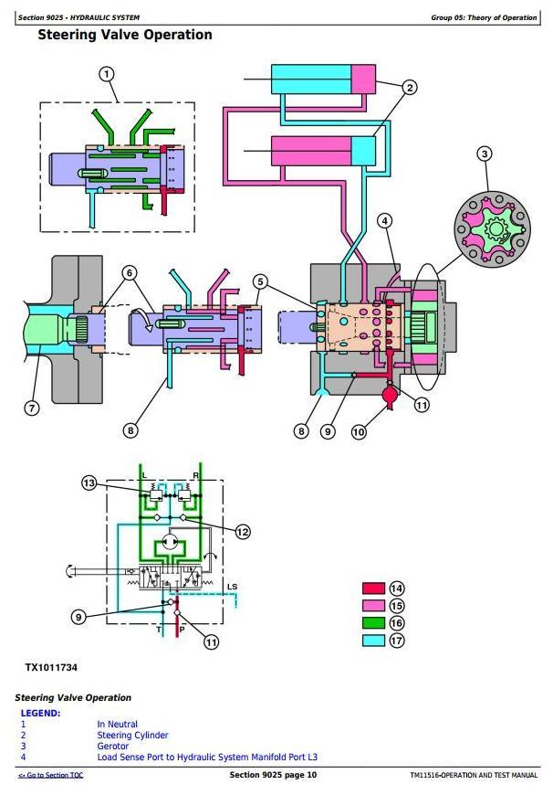 John Deere 250D, 300D Ser.2 Articulated Dump Truck (SN: 626761-642000) Diagnostic and Test (TM11516) - 2