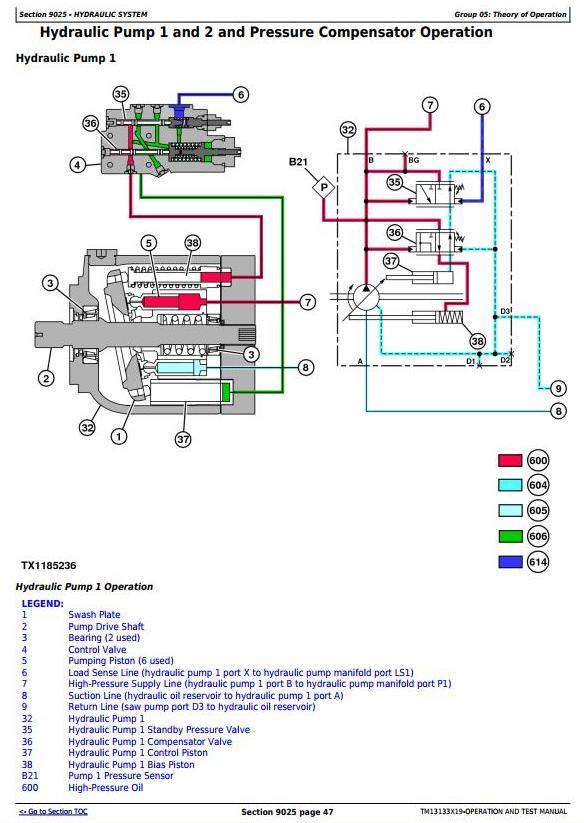 John Deere 640L, 648L, 748L (SN.F666893—690813) Skidder Diagnostic &Test Service Manual (TM13133X19) - 2