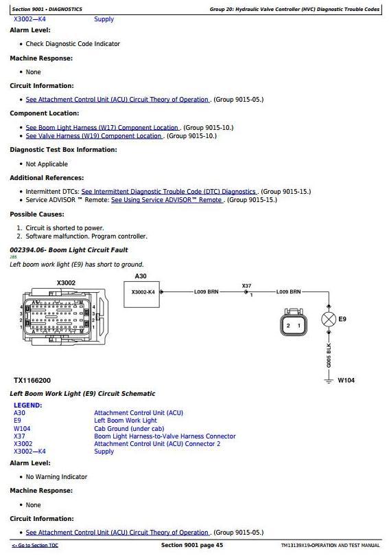 John Deere 848L 948L (SN.C666893—690813,D679126—690813) Skidder Diagnostic Service Manual TM13139X19 - 3
