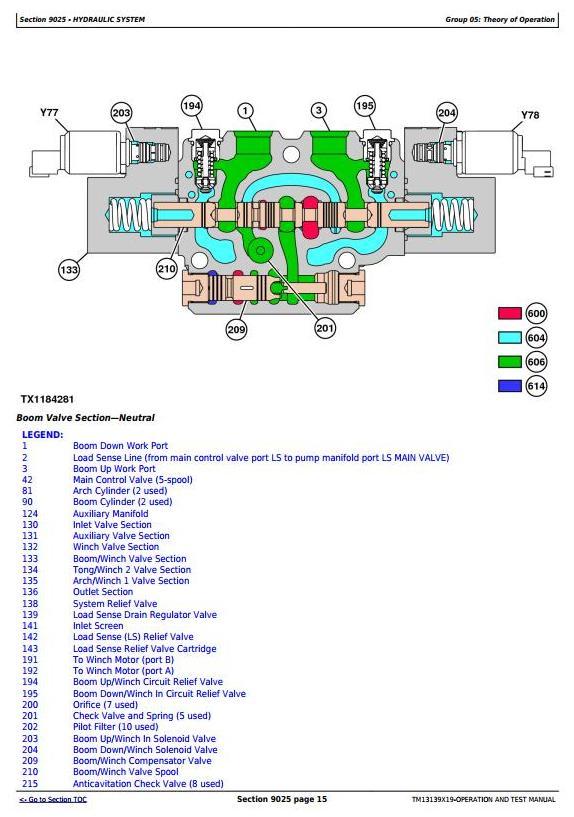 John Deere 848L 948L (SN.C666893—690813,D679126—690813) Skidder Diagnostic Service Manual TM13139X19 - 2