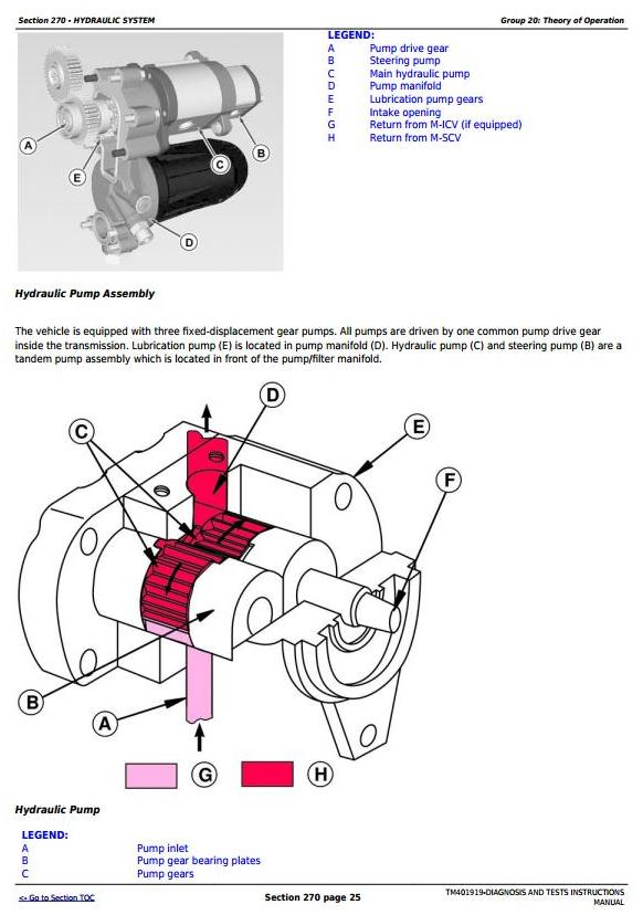 John Deere Tractors 5070M, 5080M, 5090M, 5100M (European) Diagnostic and Tests Service Manual (TM401919) - 2