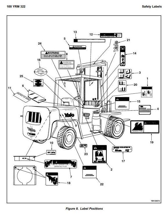 Yale GDP60CA, GDP70CA, GLP60CA, GLP70CA Diesel/LPG Forklift Truck B878 Serie Workshop Service Manual - 2
