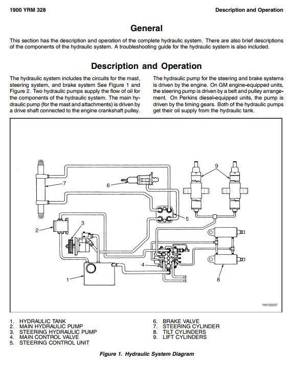 Yale GDP60CA, GDP70CA, GLP60CA, GLP70CA Diesel/LPG Forklift Truck B878 Serie Workshop Service Manual - 3