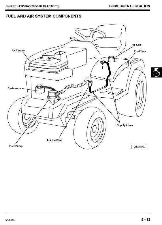 John Deere 240, 245, 260, 265, 285, 320 Lawn and Garden Tractors Technical Service Manual (tm1426) - 3