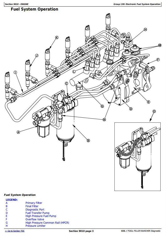 John Deere Timberjack / 608L, 753GL Tracked Feller Buncher Diagnostic Service Manual (tmf387450) - 1